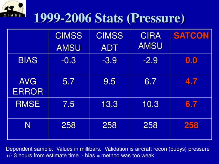 1999-2006 Stats (Pressure)
