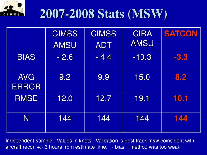 2007-2008 Stats (MSW)