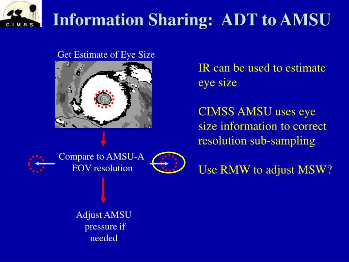Information Sharing:  ADT to AMSU