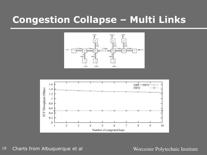 Congestion Collapse – Multi Links