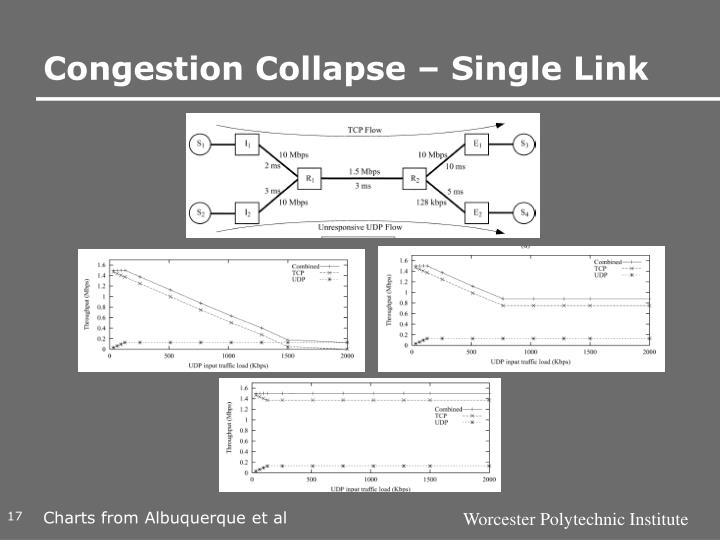 Congestion Collapse – Single Link