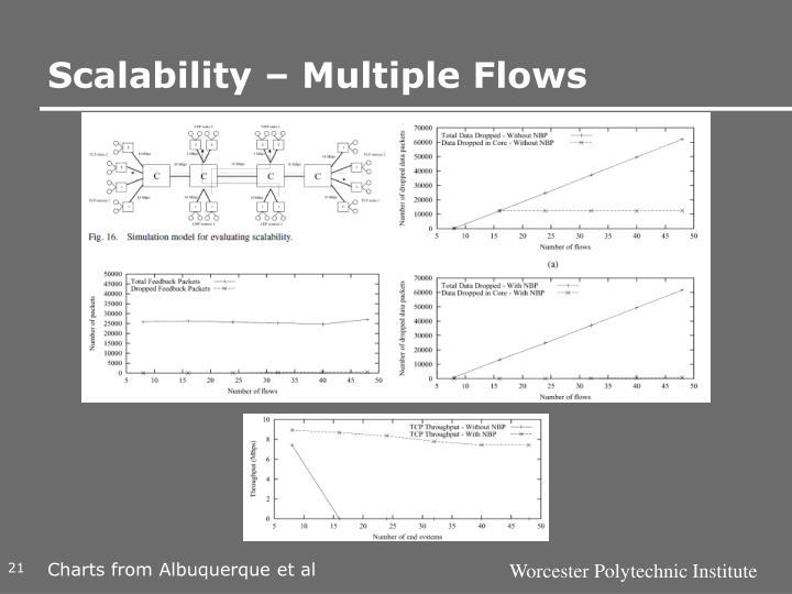 Scalability – Multiple Flows