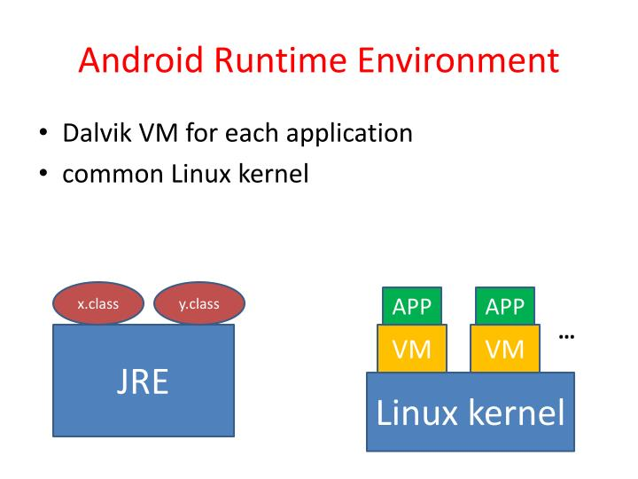 Android Runtime Environment