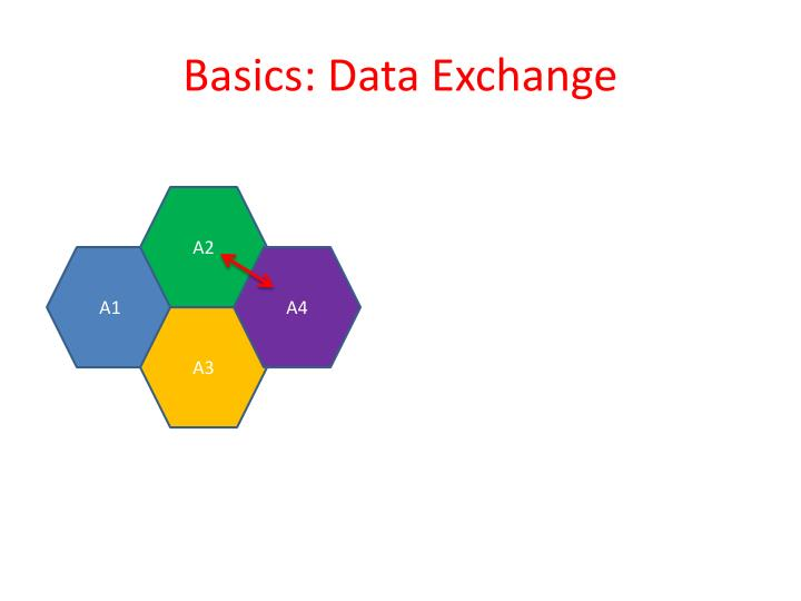 Basics: Data Exchange