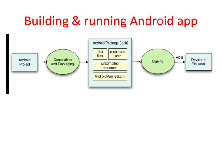 Building & running Android app