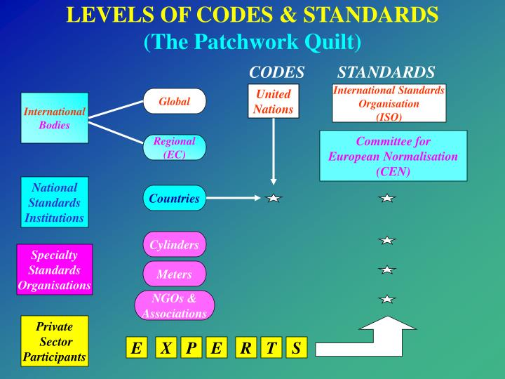 LEVELS OF CODES & STANDARDS