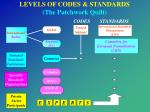 levels of codes standards the patchwork quilt