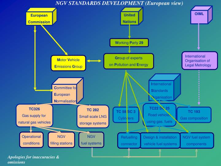 NGV STANDARDS DEVELOPMENT (European view)