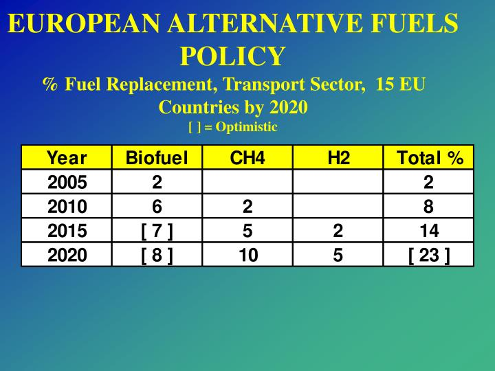 EUROPEAN ALTERNATIVE FUELS POLICY
