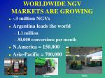 worldwide ngv markets are growing
