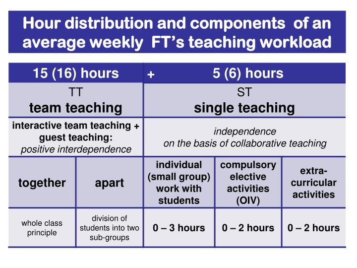 Hour distribution and components  of an average weekly  FT's teaching workload