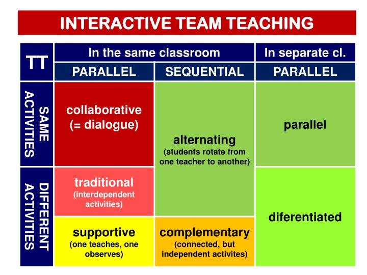 INTERACTIVE TEAM TEACHING