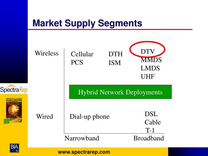Market Supply Segments