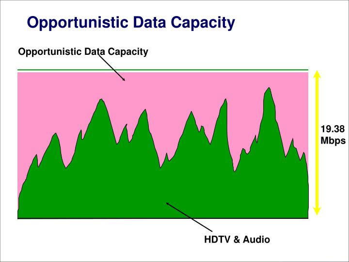 Opportunistic Data Capacity