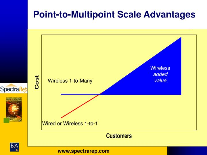 Point-to-Multipoint Scale Advantages