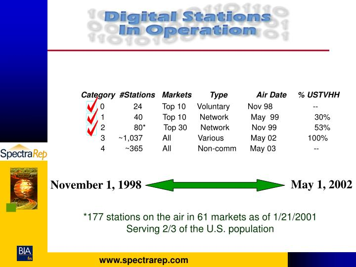 Category  #Stations   Markets        Type             Air Date     % USTVHH