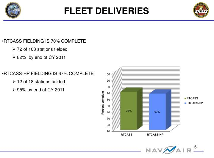 FLEET DELIVERIES