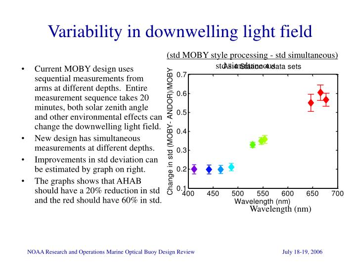 Variability in downwelling light field