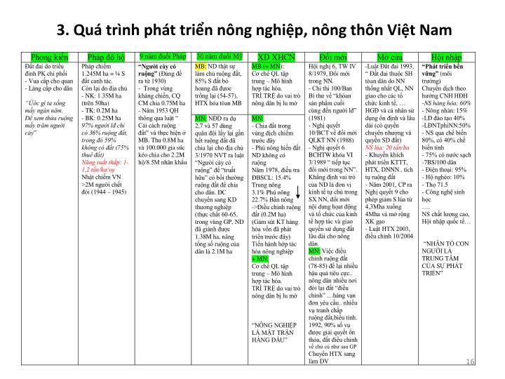3. Quá trình phát triển nông nghiệp, nông thôn Việt Nam