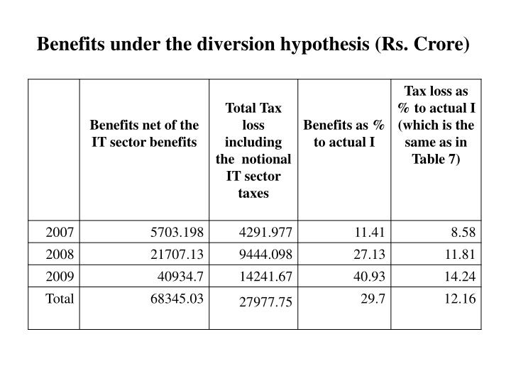 Benefits under the diversion hypothesis (Rs. Crore)