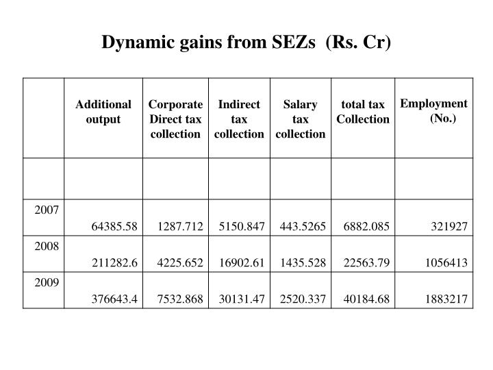 Dynamic gains from SEZs