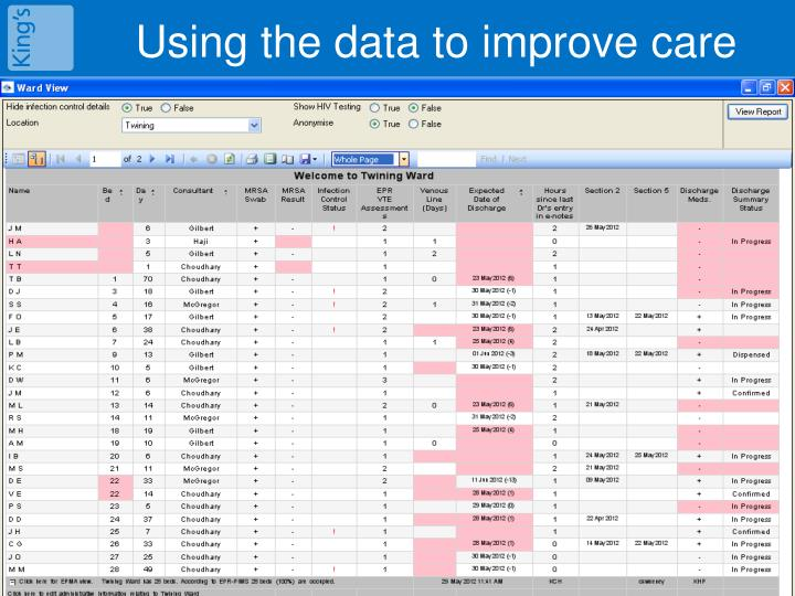 Using the data to improve care