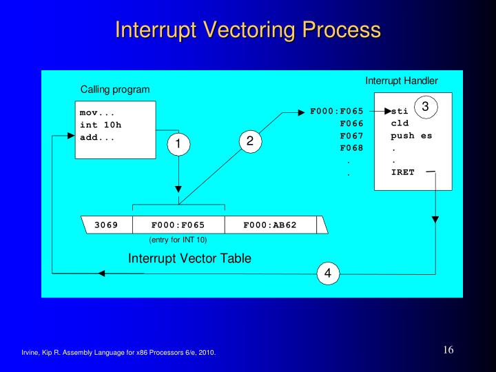 Interrupt Vectoring Process