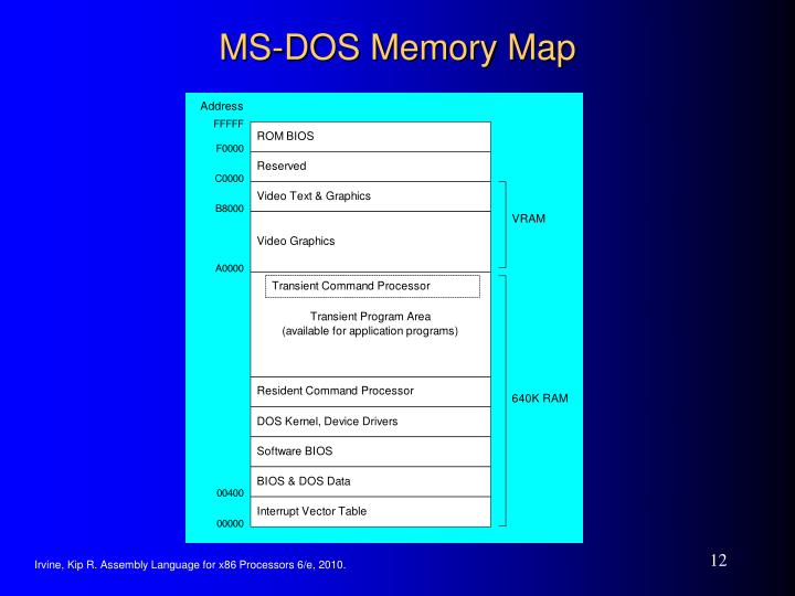 MS-DOS Memory Map