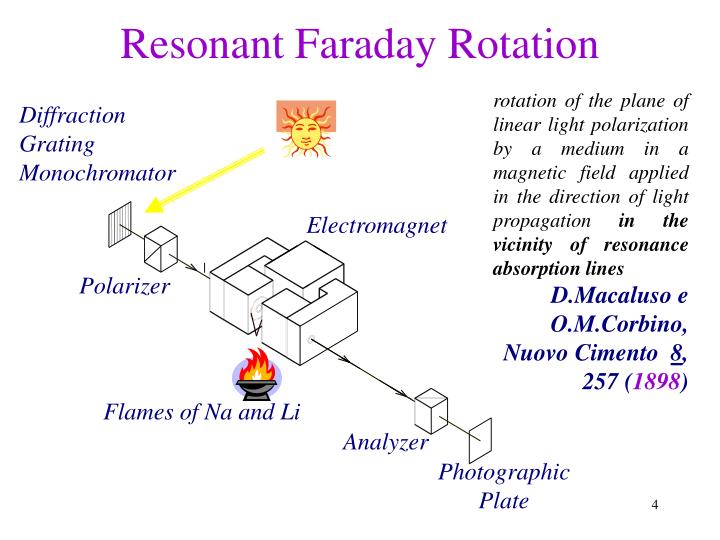 Resonant Faraday Rotation
