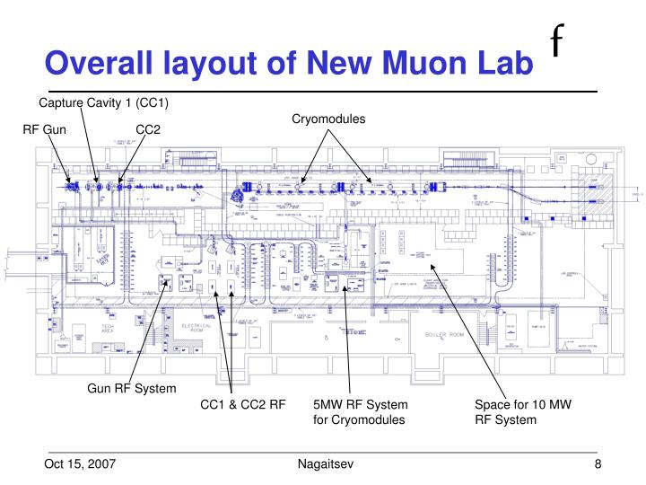 Overall layout of New Muon Lab