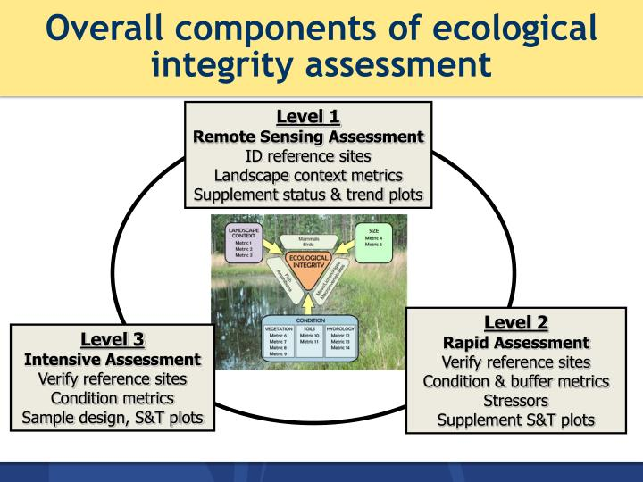 Overall components of ecological integrity assessment