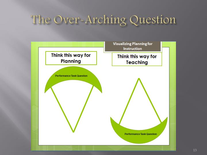 The Over-Arching Question