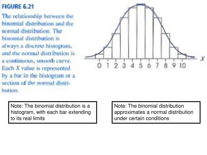 Note: The binomial distribution is a histogram, with each bar extending to its real limits