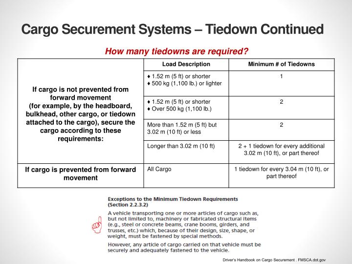 Cargo Securement Systems –