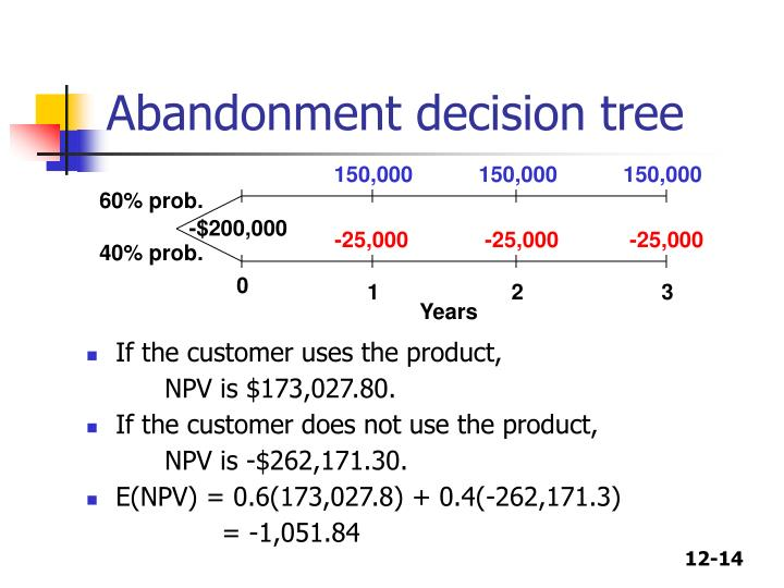 Abandonment decision tree