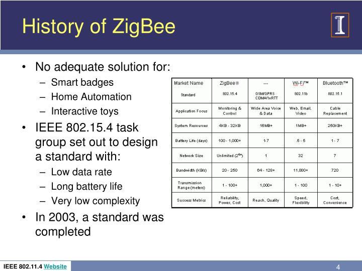 History of ZigBee