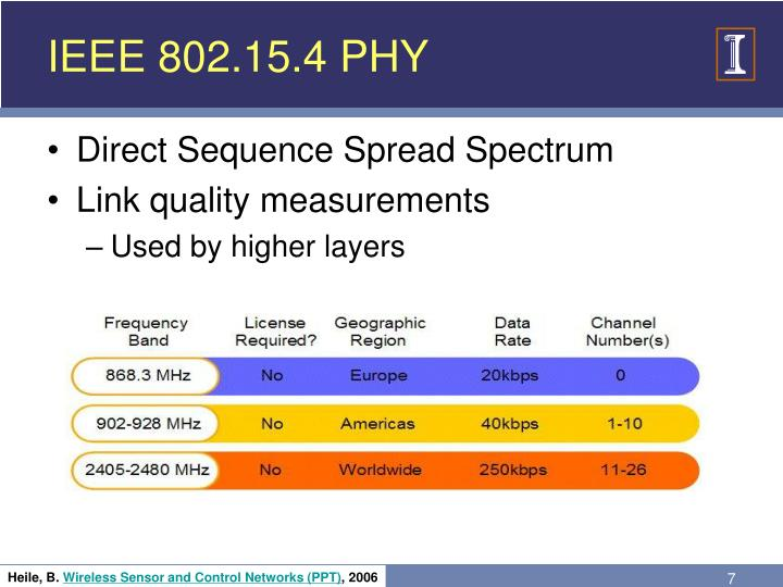 IEEE 802.15.4 PHY