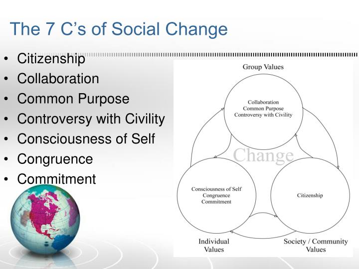 The 7 C's of Social Change
