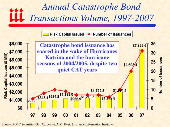 Annual Catastrophe Bond Transactions Volume, 1997-2007