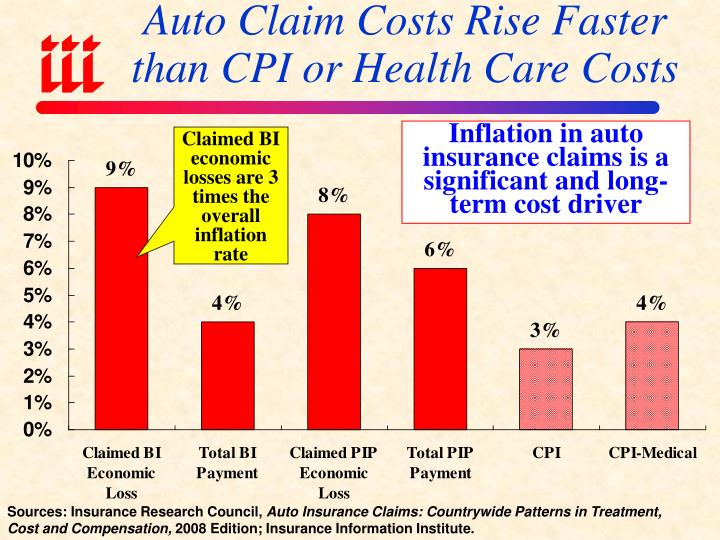 Auto Claim Costs Rise Faster than CPI or Health Care Costs