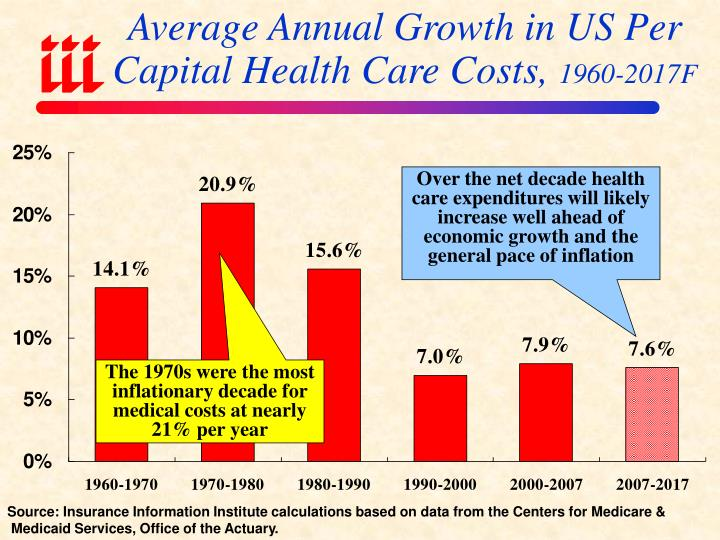 Average Annual Growth in US Per Capital Health Care Costs,