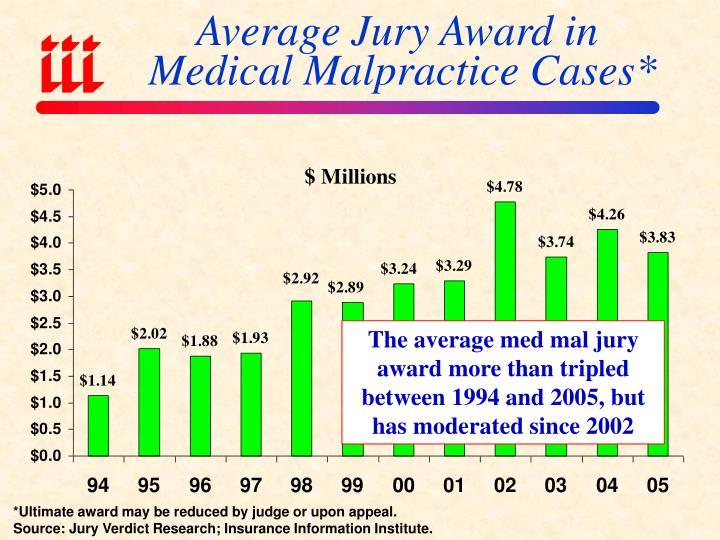 Average Jury Award in