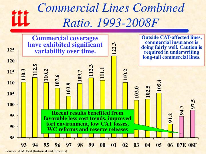 Commercial Lines Combined Ratio, 1993-2008F