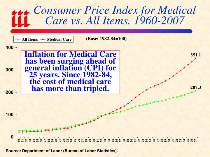 Consumer Price Index for Medical Care vs. All Items, 1960-2007