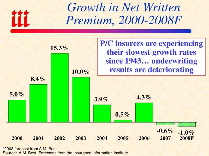 Growth in Net Written Premium, 2000-2008F
