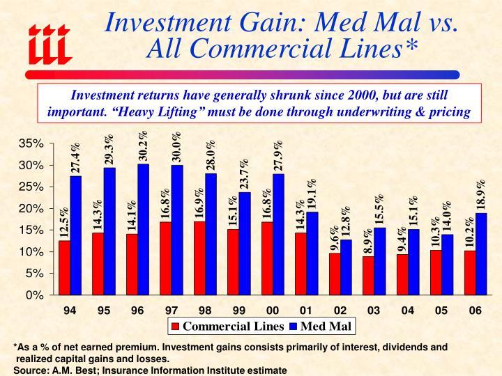 Investment Gain: Med Mal vs.