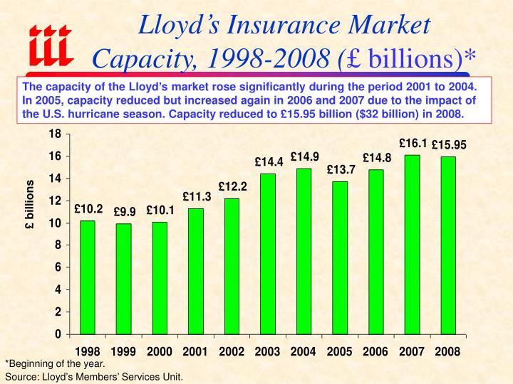 Lloyd's Insurance Market Capacity, 1998-2008 (