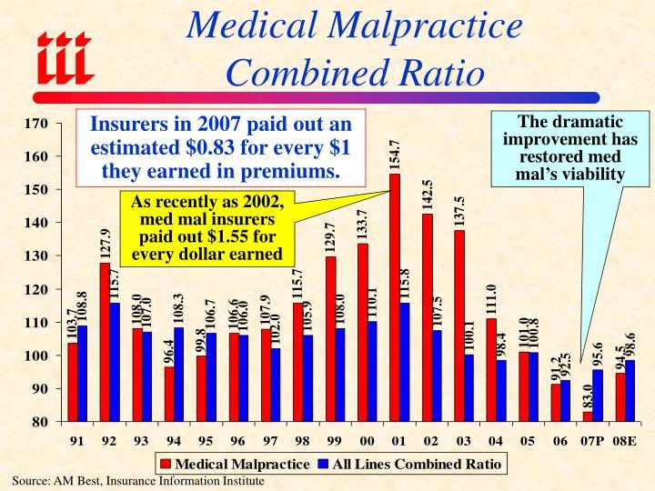 Medical Malpractice Combined Ratio