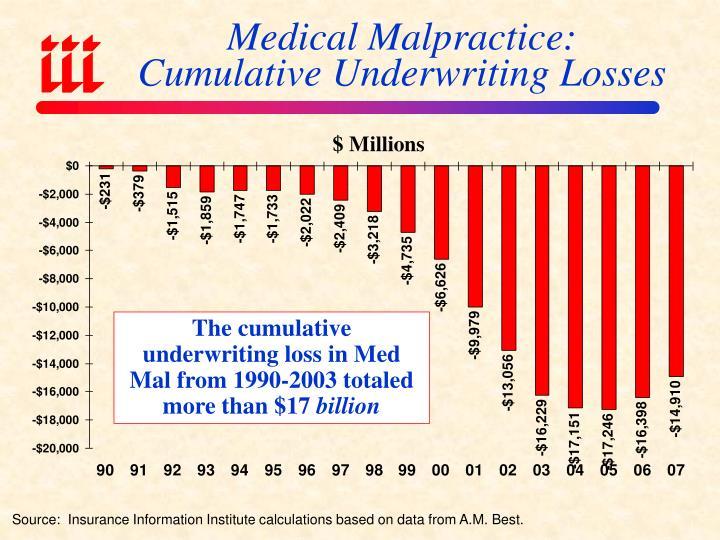 Medical Malpractice: