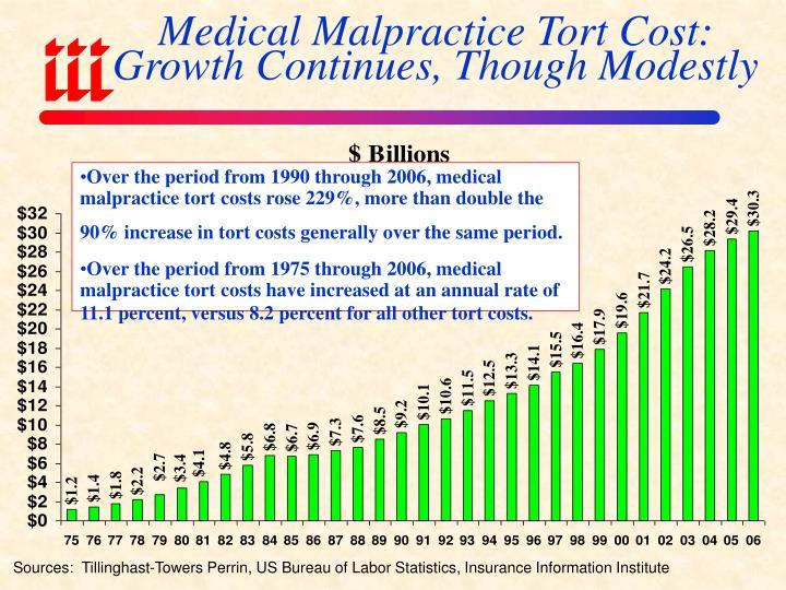 Medical Malpractice Tort Cost:
